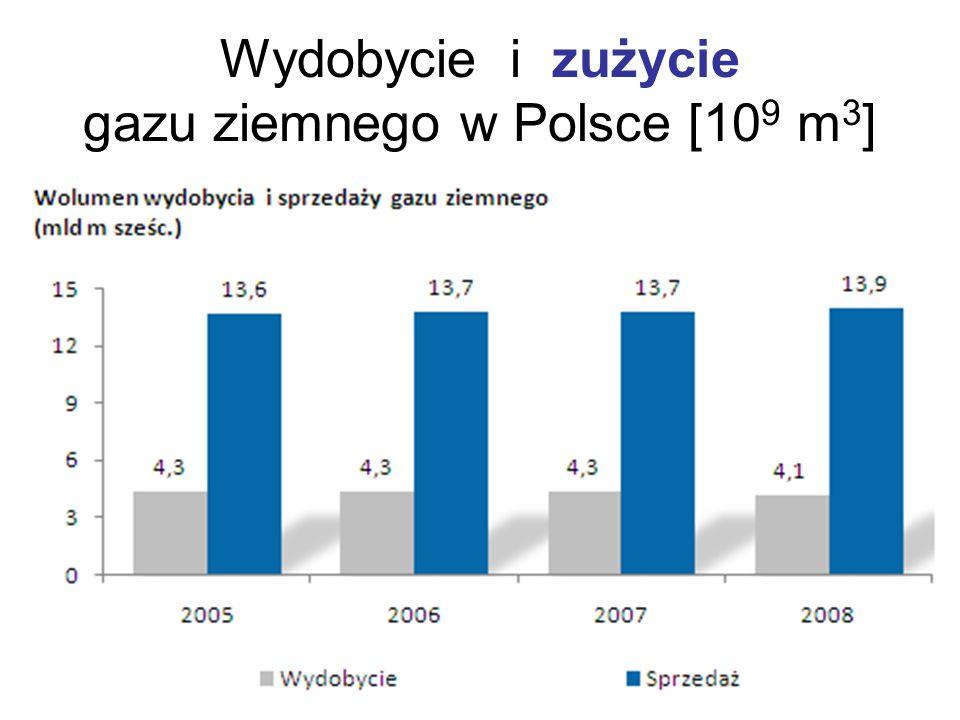 Wydobycie i zużycie gazu ziemnego w Polsce [109 m3]